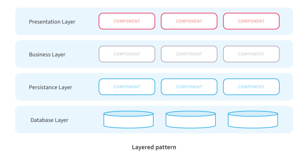 Layered Software Architectural Pattern