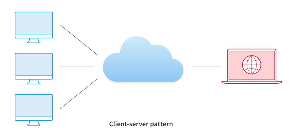 Client-Server Software Architectural Pattern