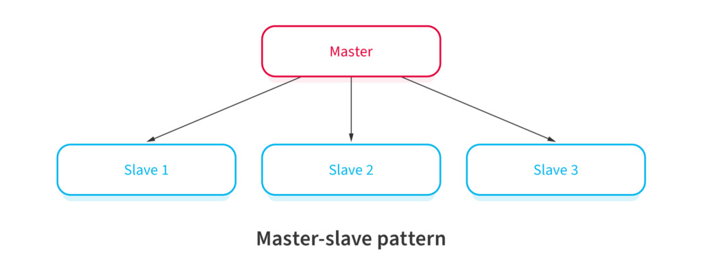 Master-Slave Software Architectural Pattern