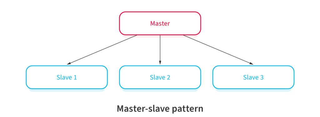 Master-Slave Software Architectural Pattern