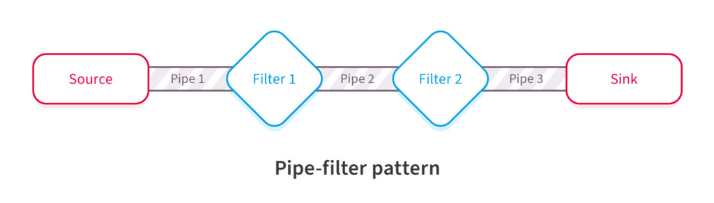 Pipe-Filter Software Architectural Pattern