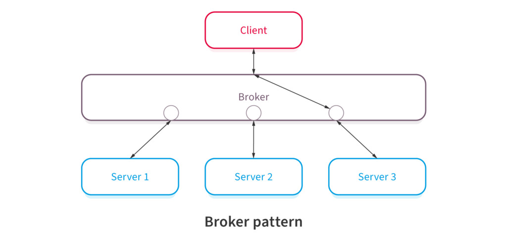 Broker Software Architectural Pattern