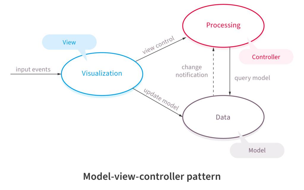 Broker Software Architectural Pattern