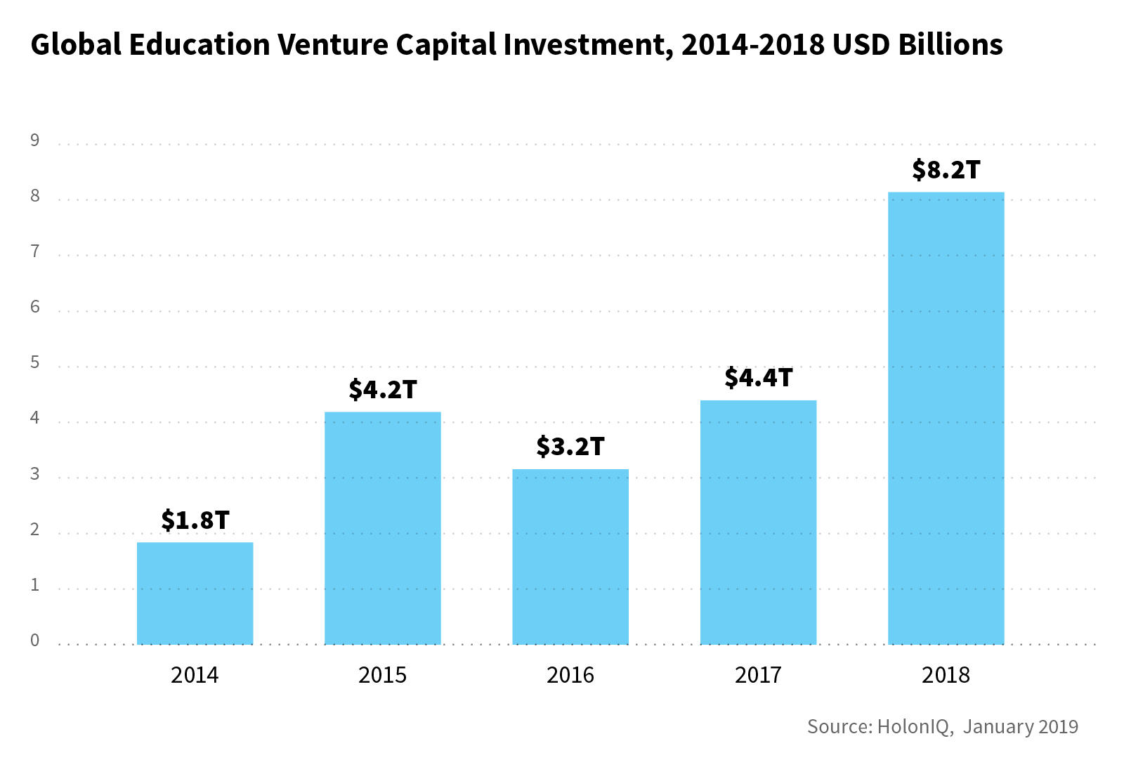 A Chart dedicates to some aspects of EdTech Funding Breakthrough