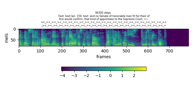 Mel-spectrogram of speech audio signal reduced to the range [-4; 4]