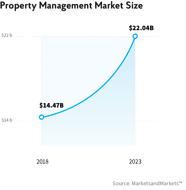 Property management market size related information