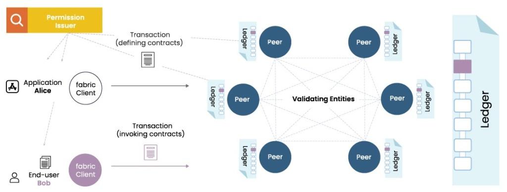Hyperledger Project — Blockchain Technologies Transforming the Business World