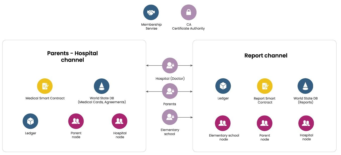 Child medical record on public Blockchain - hyperledger project