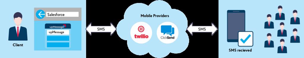Success story - upMessage: communication app for Salesforce