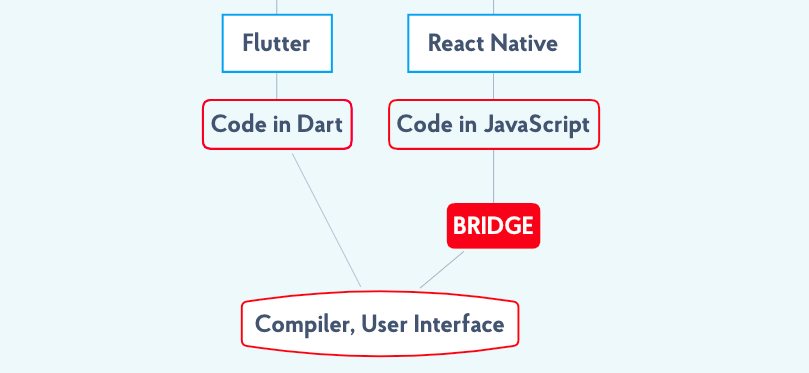 Flutter VS React Native: Architecture and operational principles