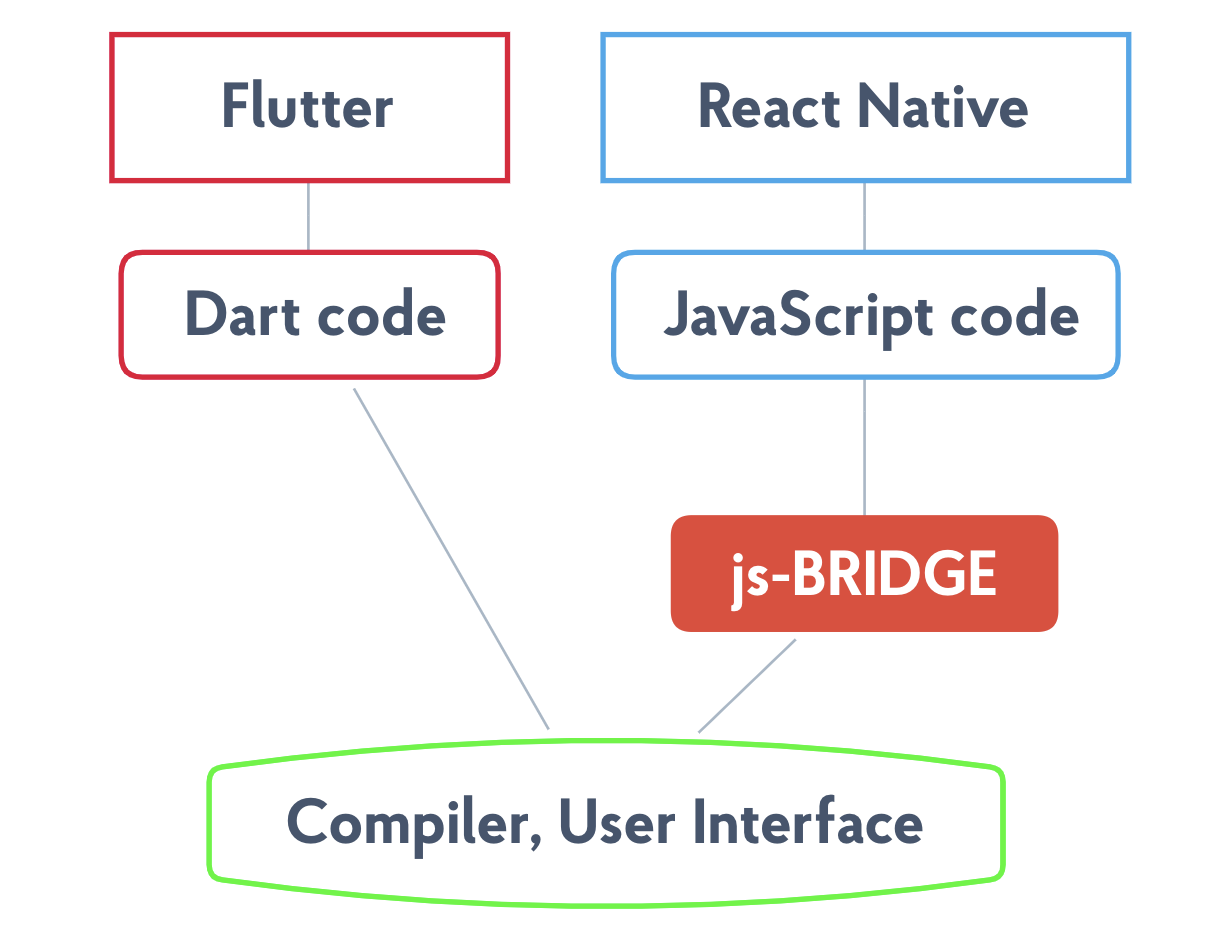react native js-bridge