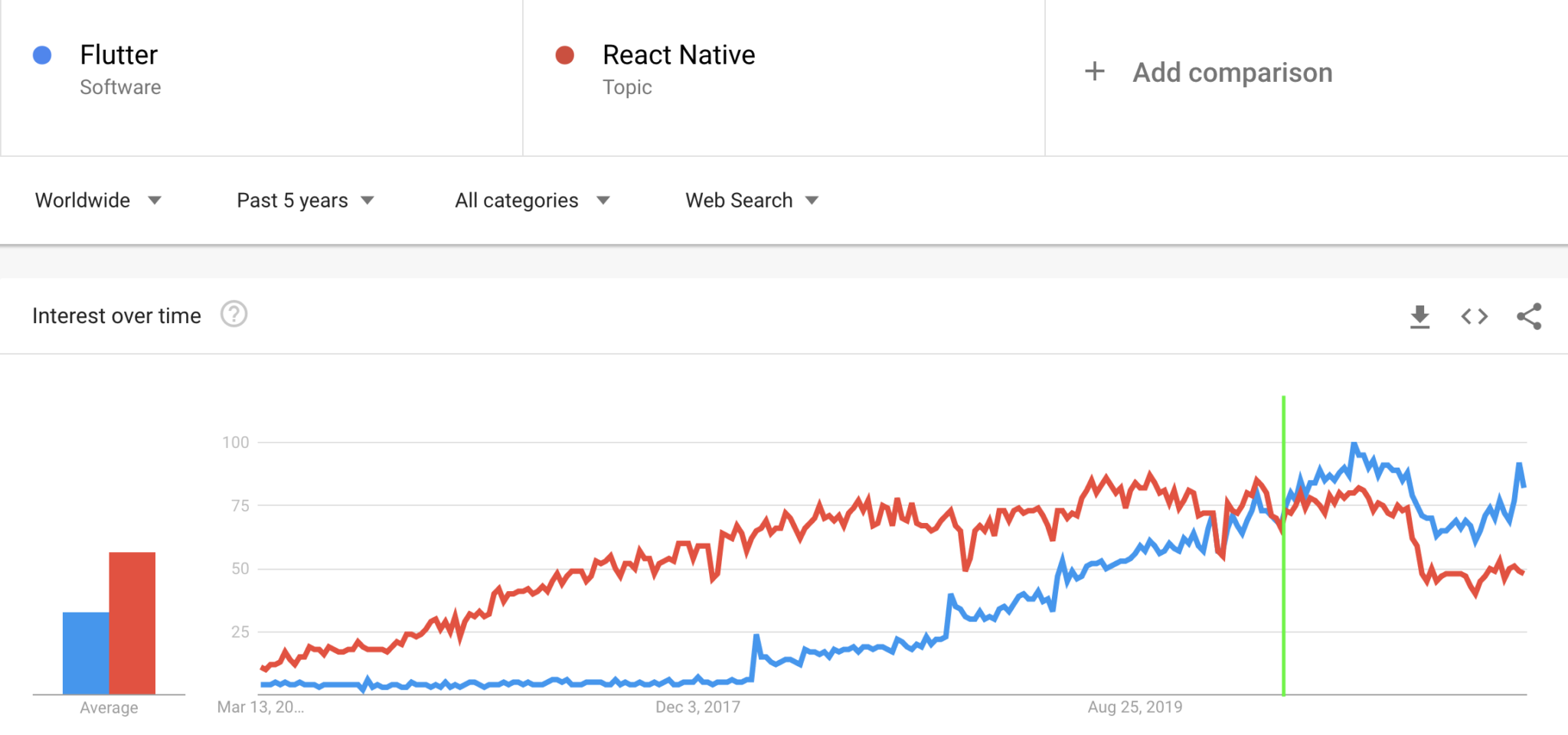 Flutter and React Native at Google Trends