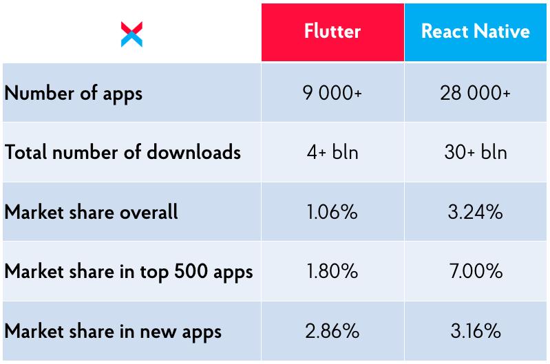 Flutter and React Native market shares