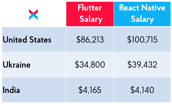 React Native and Flutter: Salaries in US, Ukraine, and India