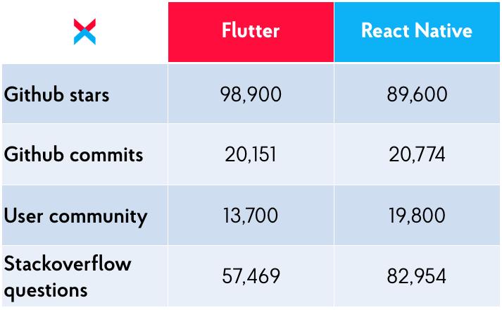 React Native Vs Flutter: Community Size Comparison