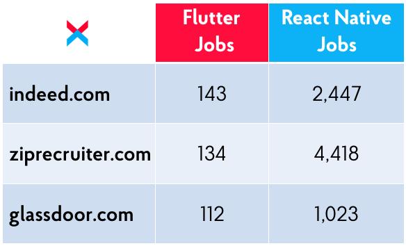 React Native Vs. Flutter: Jobs Market