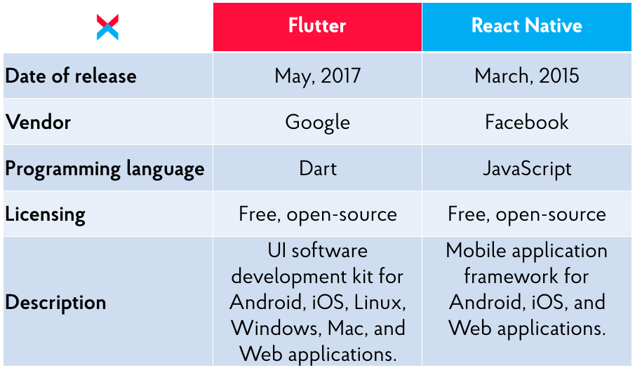 React Native and Flutter: basic information