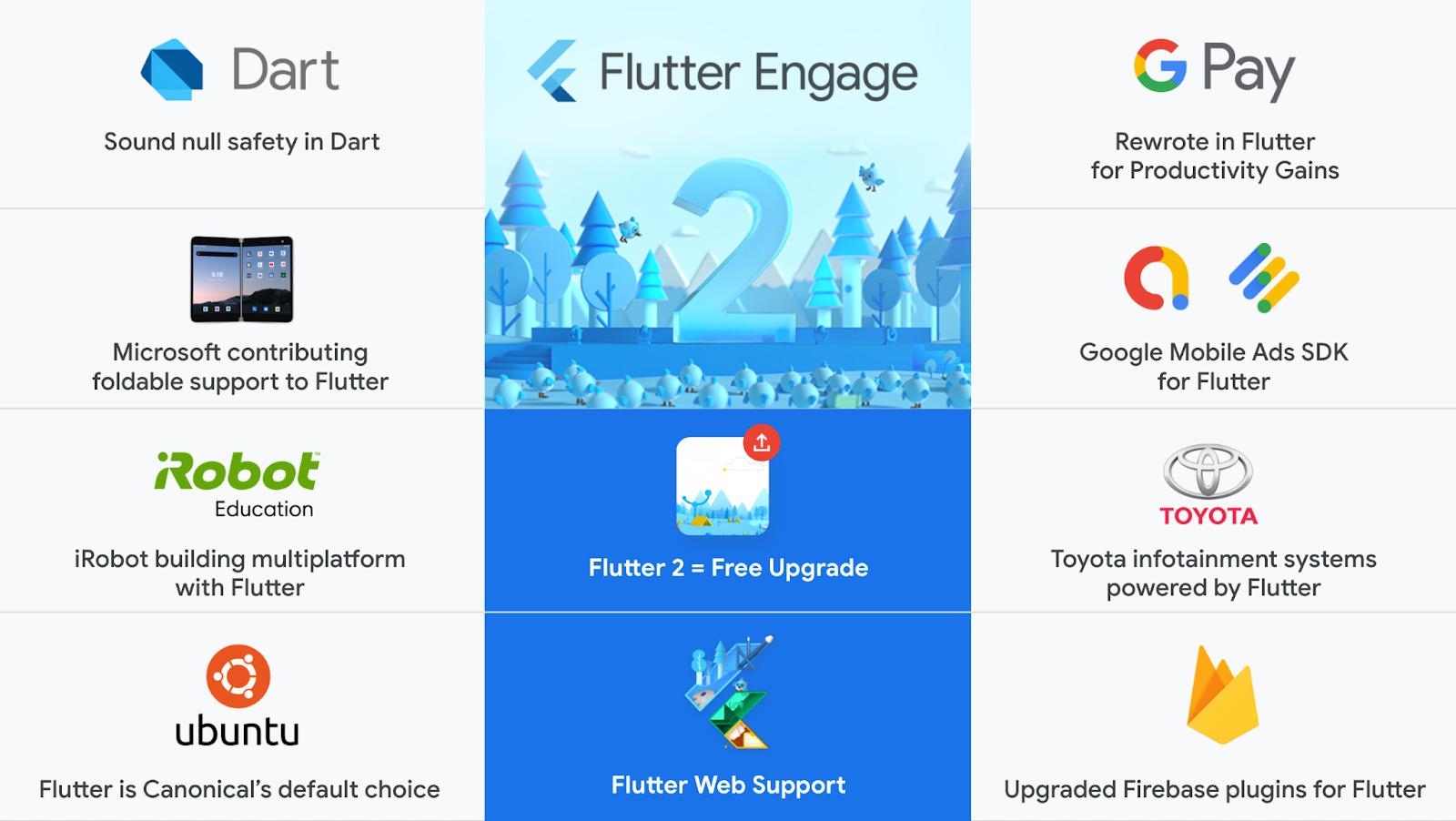 Flutter 2.0 release