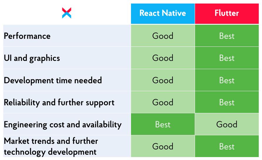 Comparison of React Native Vs Flutter -- pivot table