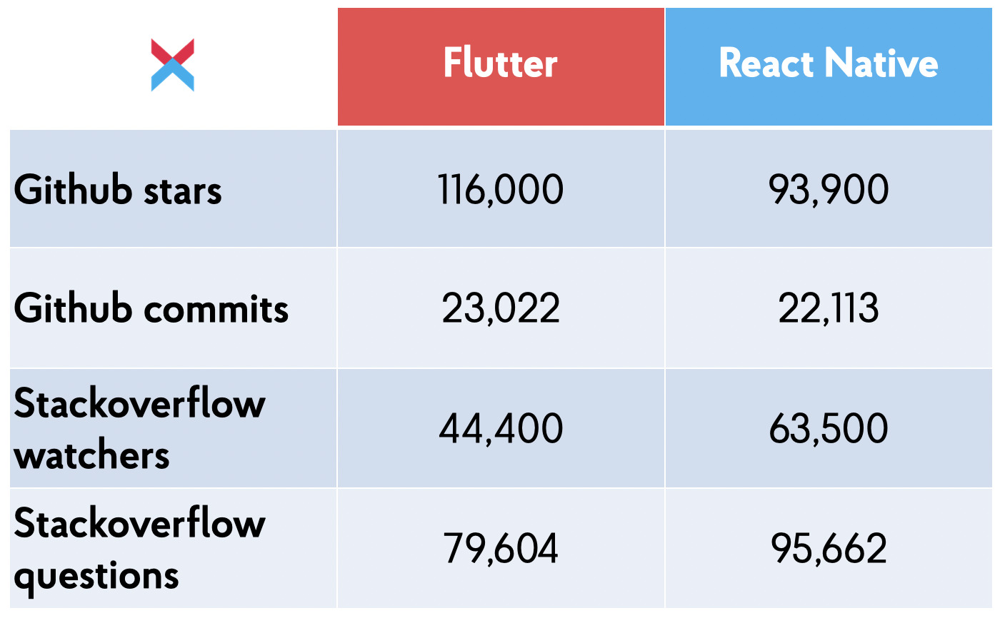 Flutter and React Native Communities Comparison