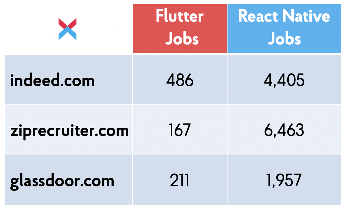 Flutter and React Native Jobs