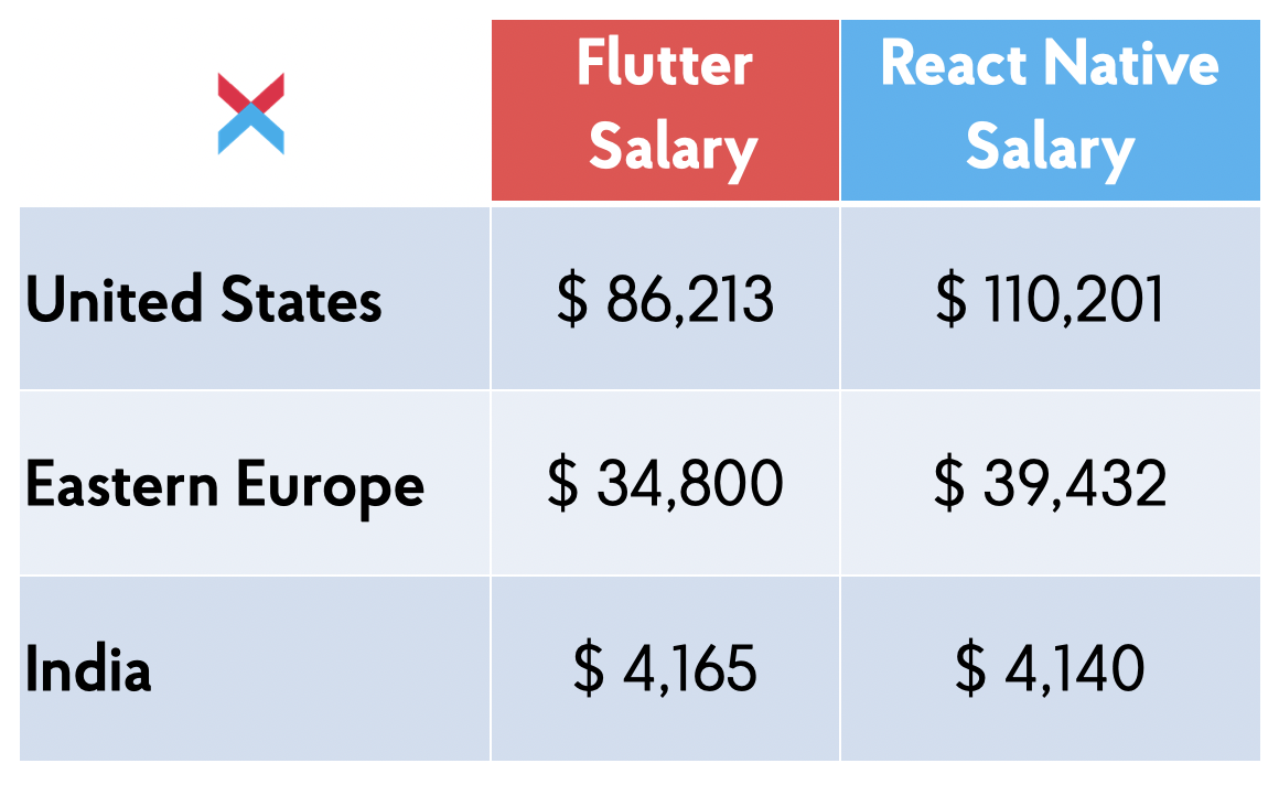 Flutter and React Native Salaries Worldwide