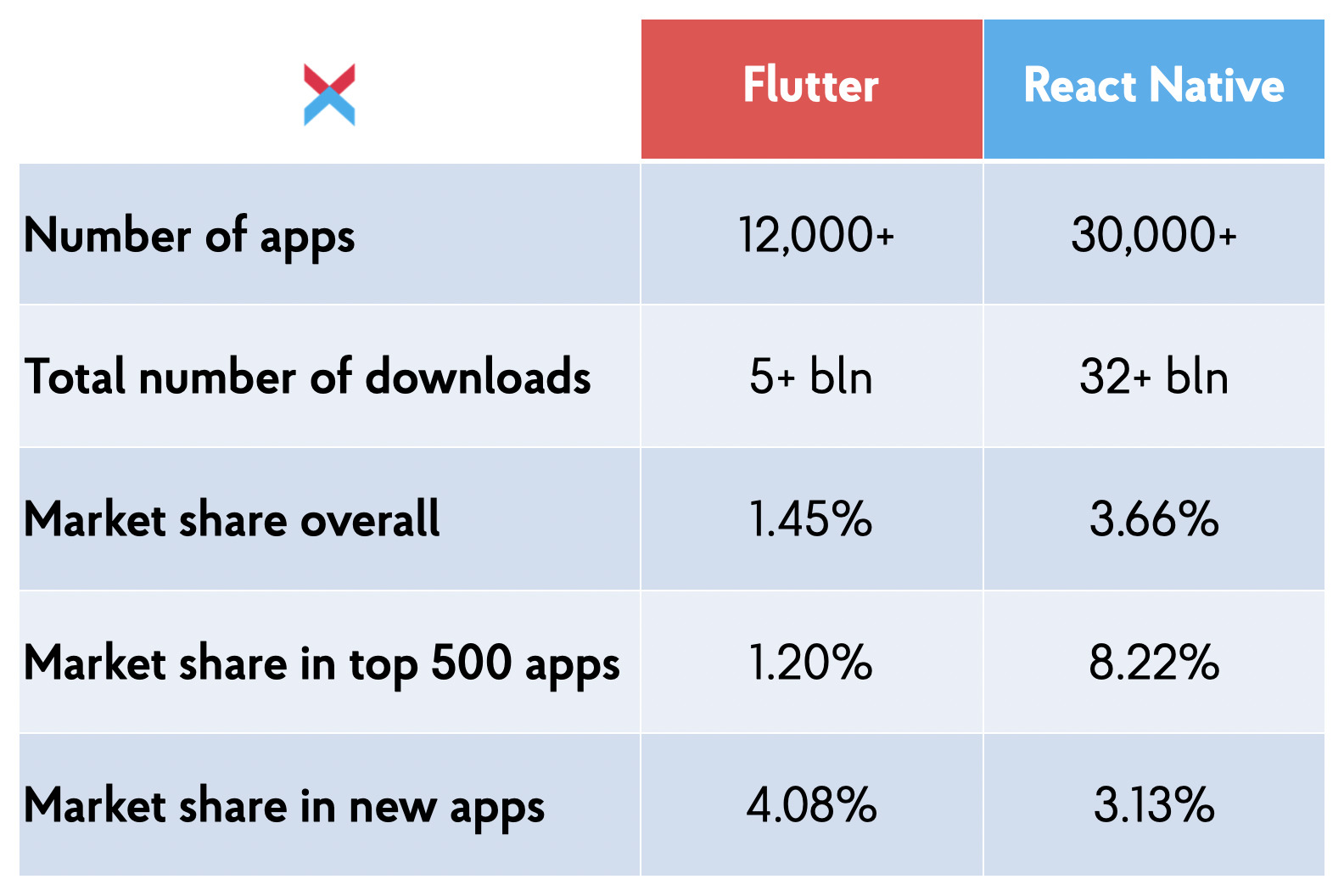 Flutter and React Native Adoption
