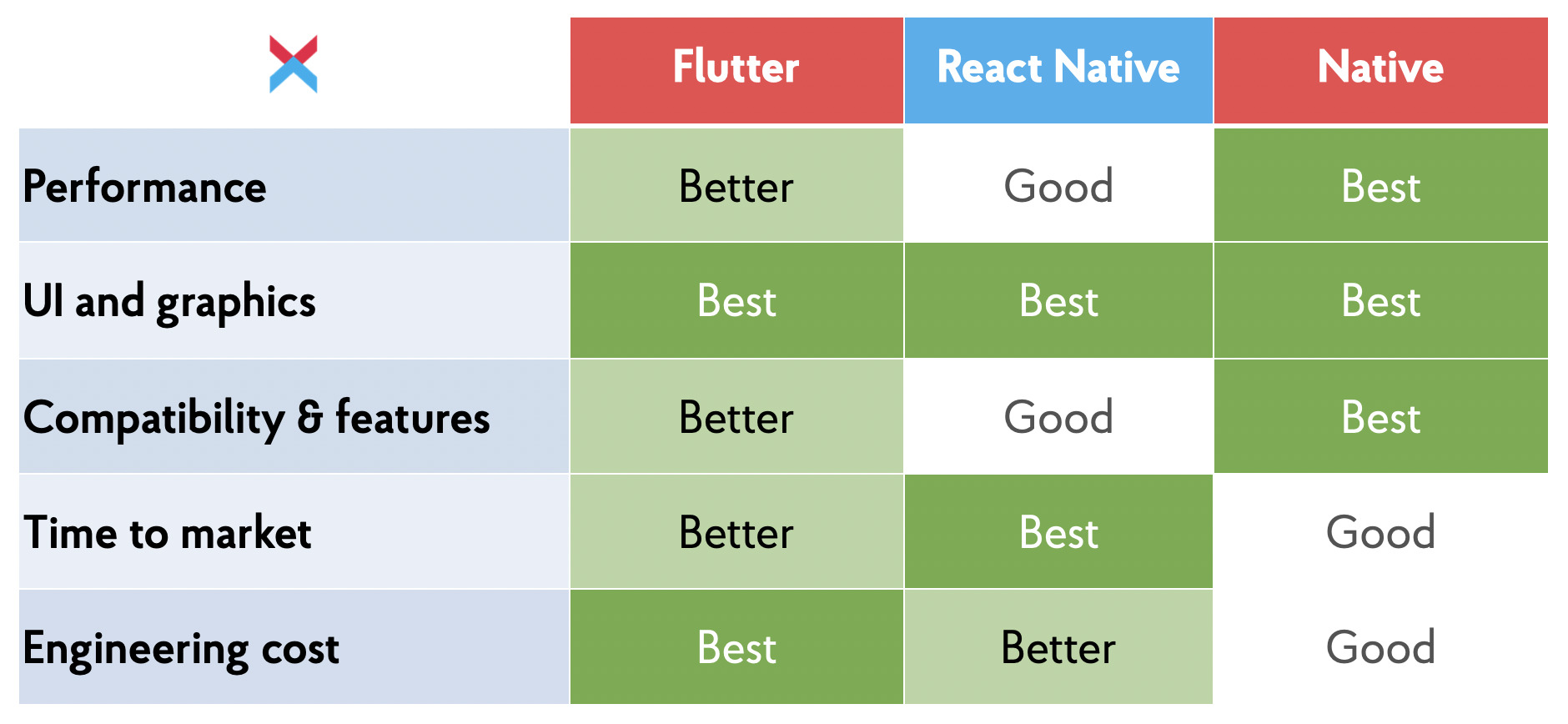 React Native vs. Flutter vs. Native