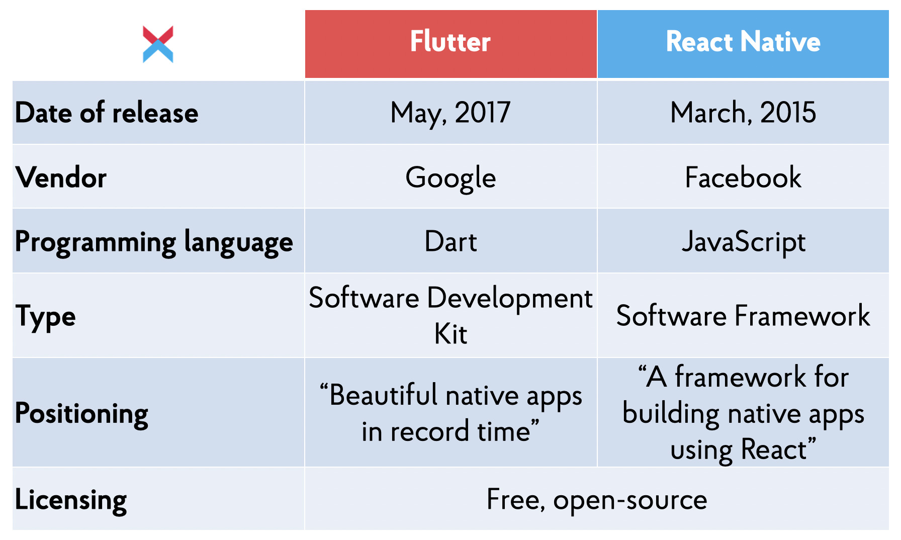 Basic info about Flutter and React Native