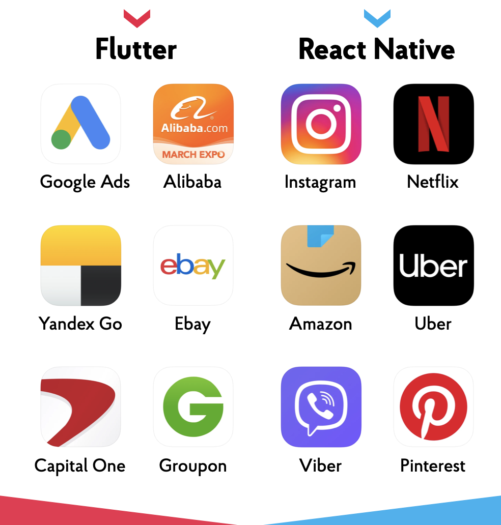 Flutter and React Native App Examples