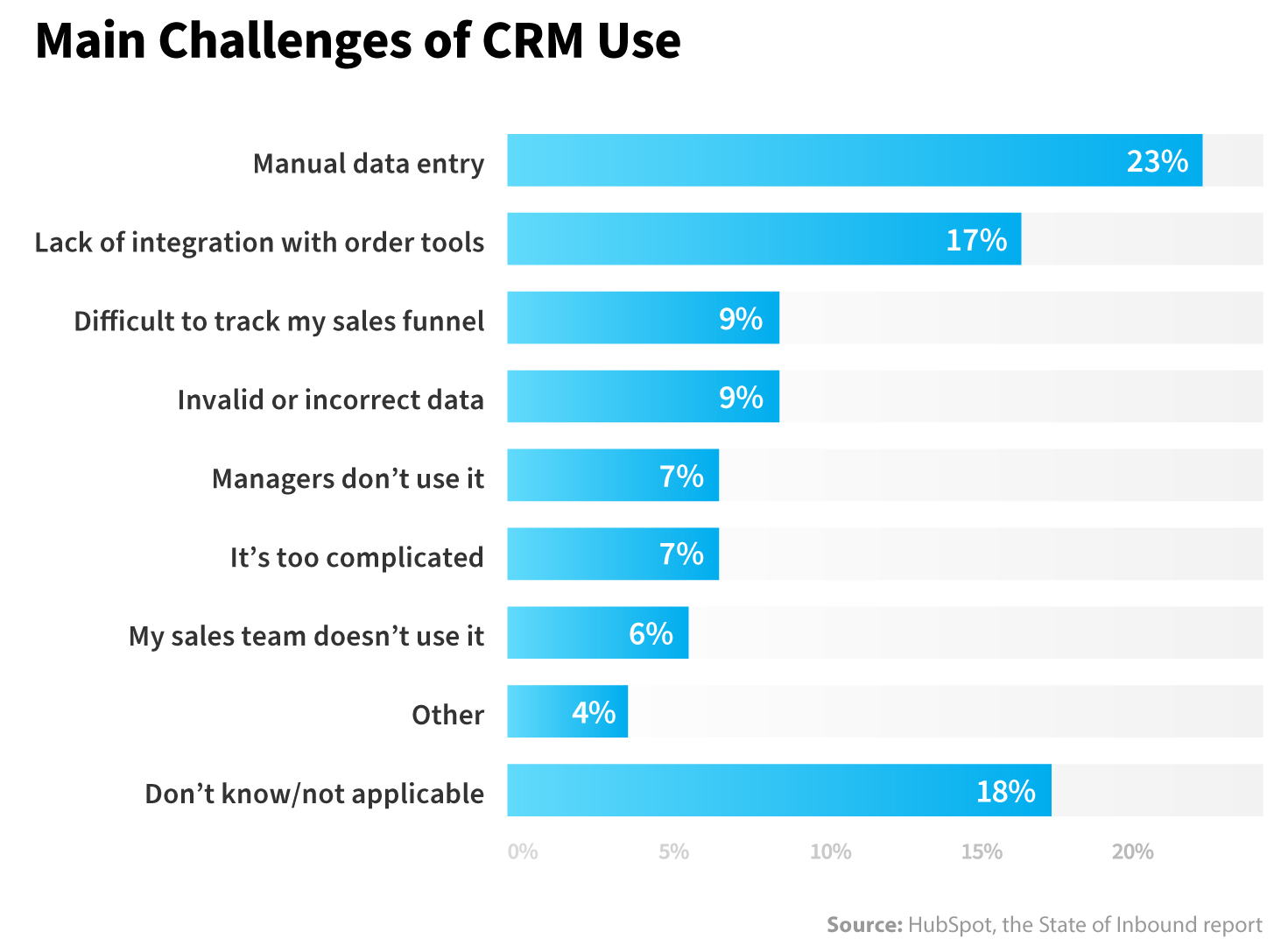 CRM Market Share, Statistics and Forecasts