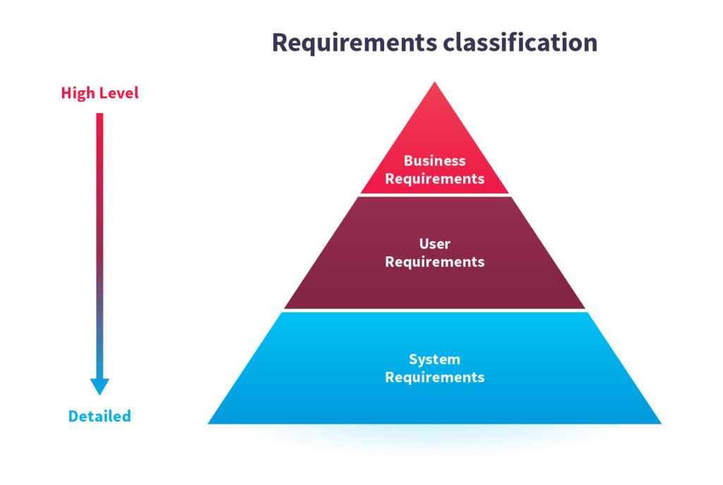 Mobile app business, user and system requirements