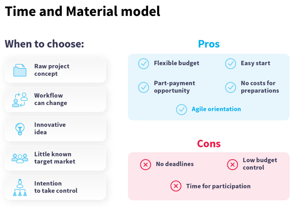 Time material outsourcing payment model for app development