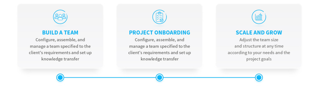 Team-as-a-Service engagement model when outsourcing