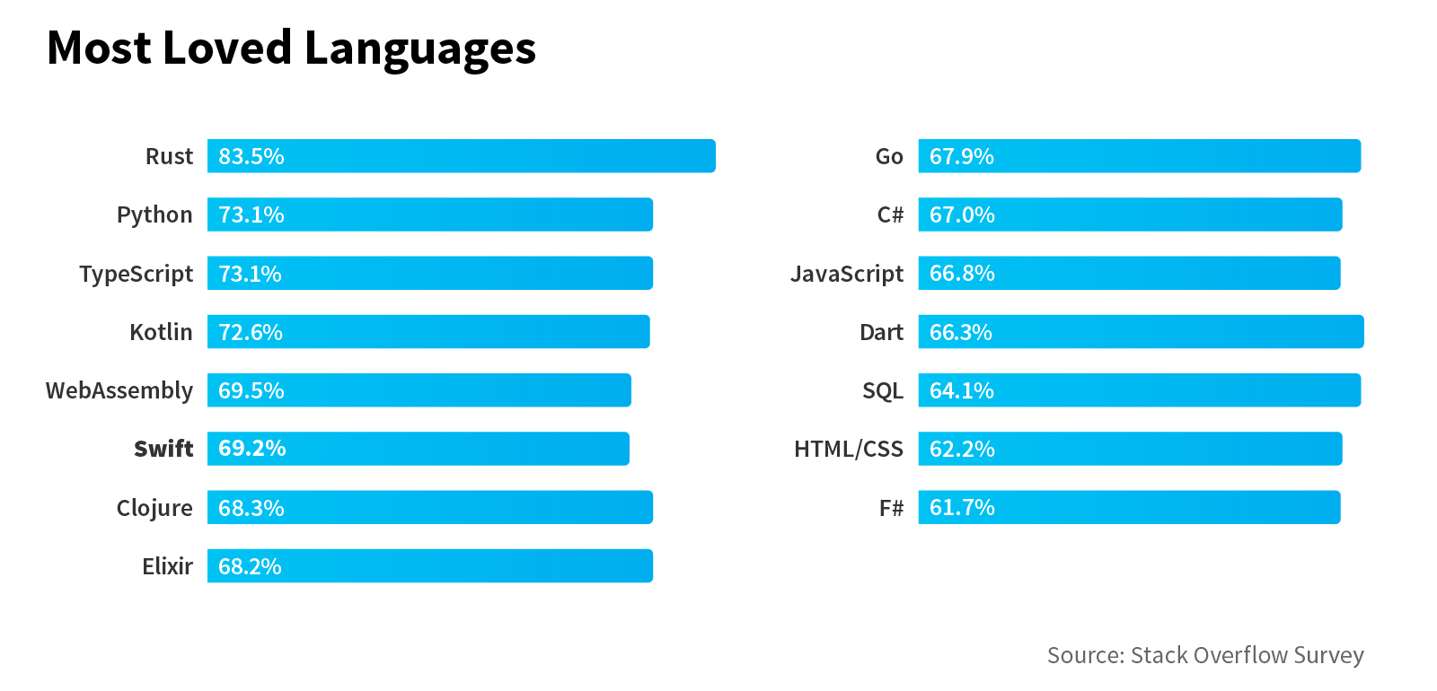 Advantages and Disadvantages of Swift Programming Language