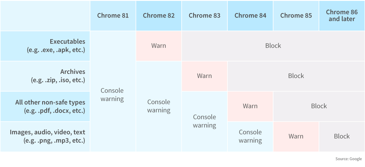 Google Chrome Update – Why consider switching to HTTPS