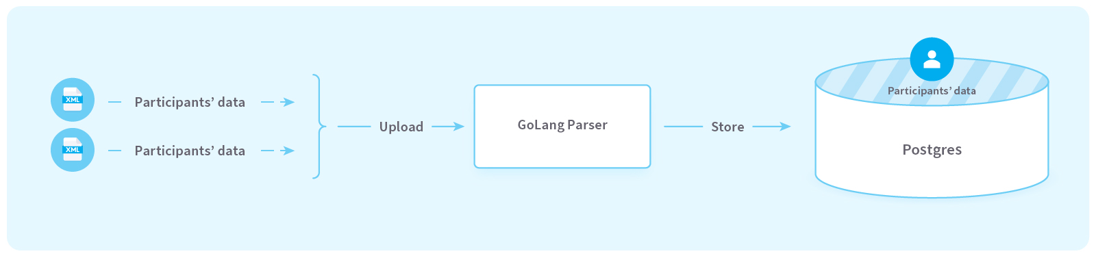 Why companies using Golang, chose it. What is Golang good for