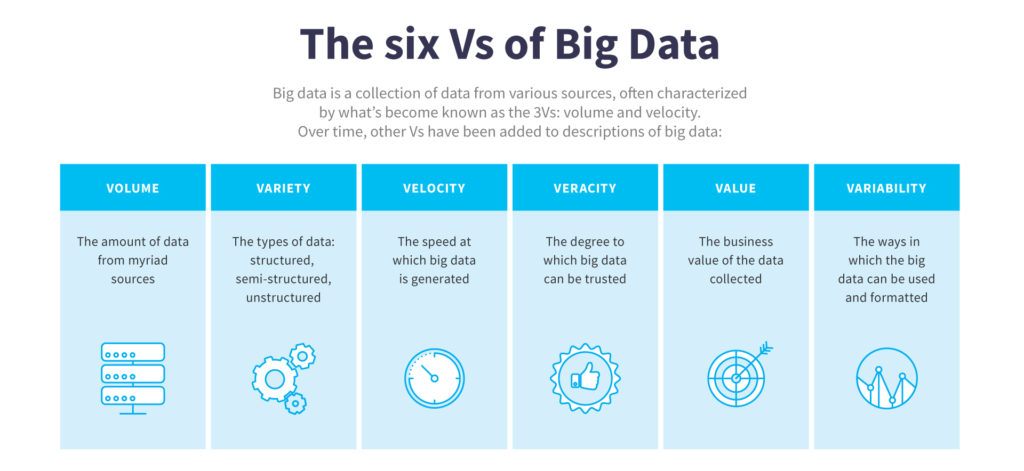 6V in Big Data and Data Science