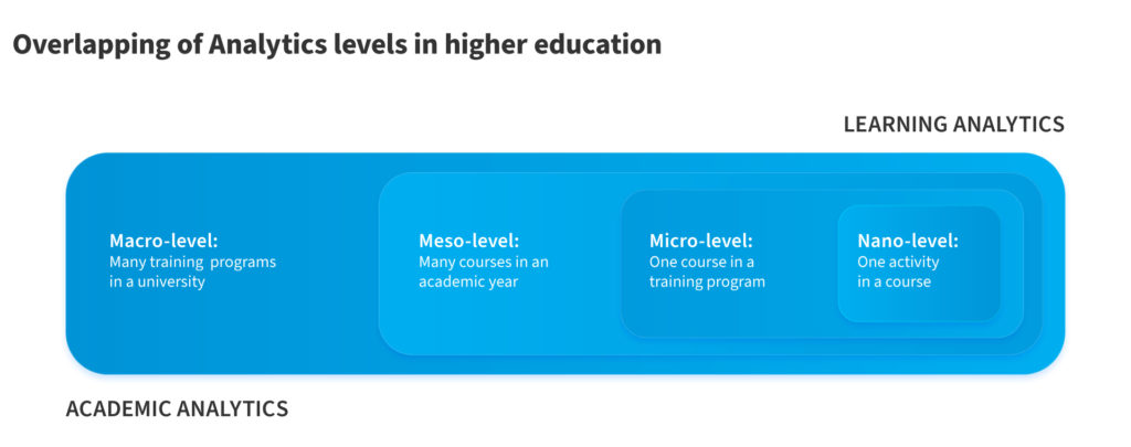 The levels Big Data in Education