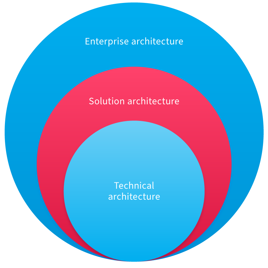 Solution Architect: an important role in the development process