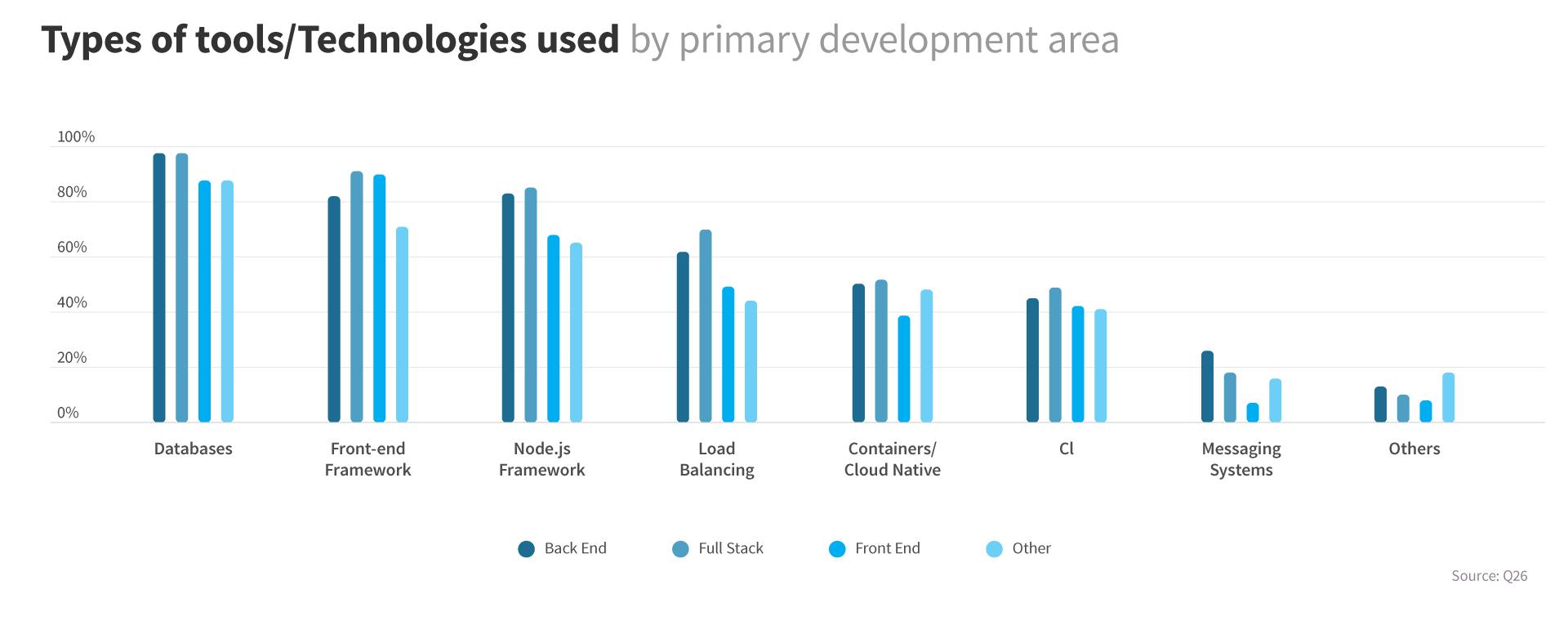 Best features of the most popular JavaScript frameworks – AngularJS, NodeJS, ReactJS