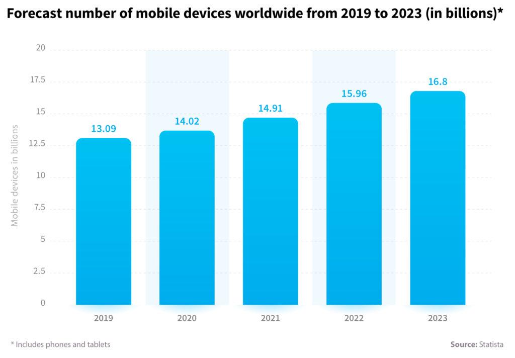 Top 7 Trends in Mobile Development
