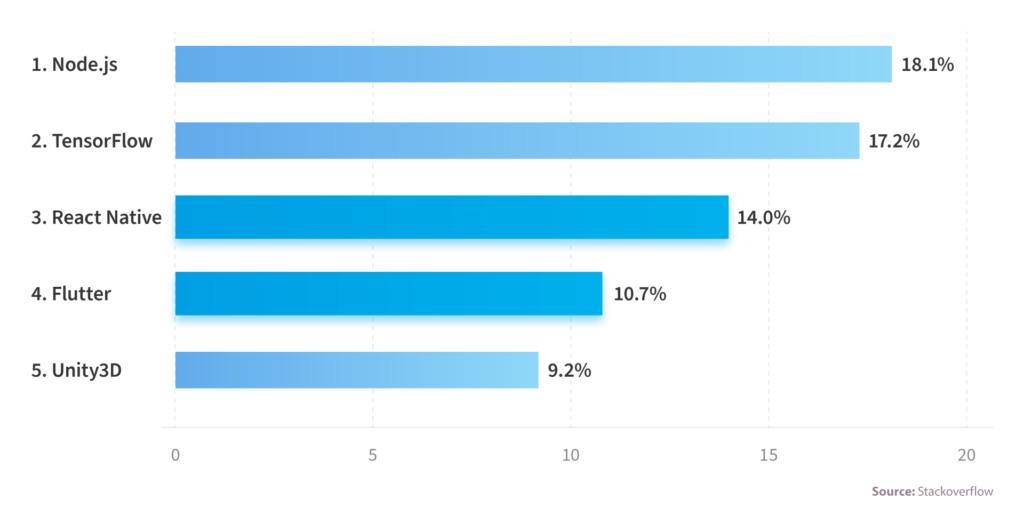 Top 14 Trends in Mobile Development