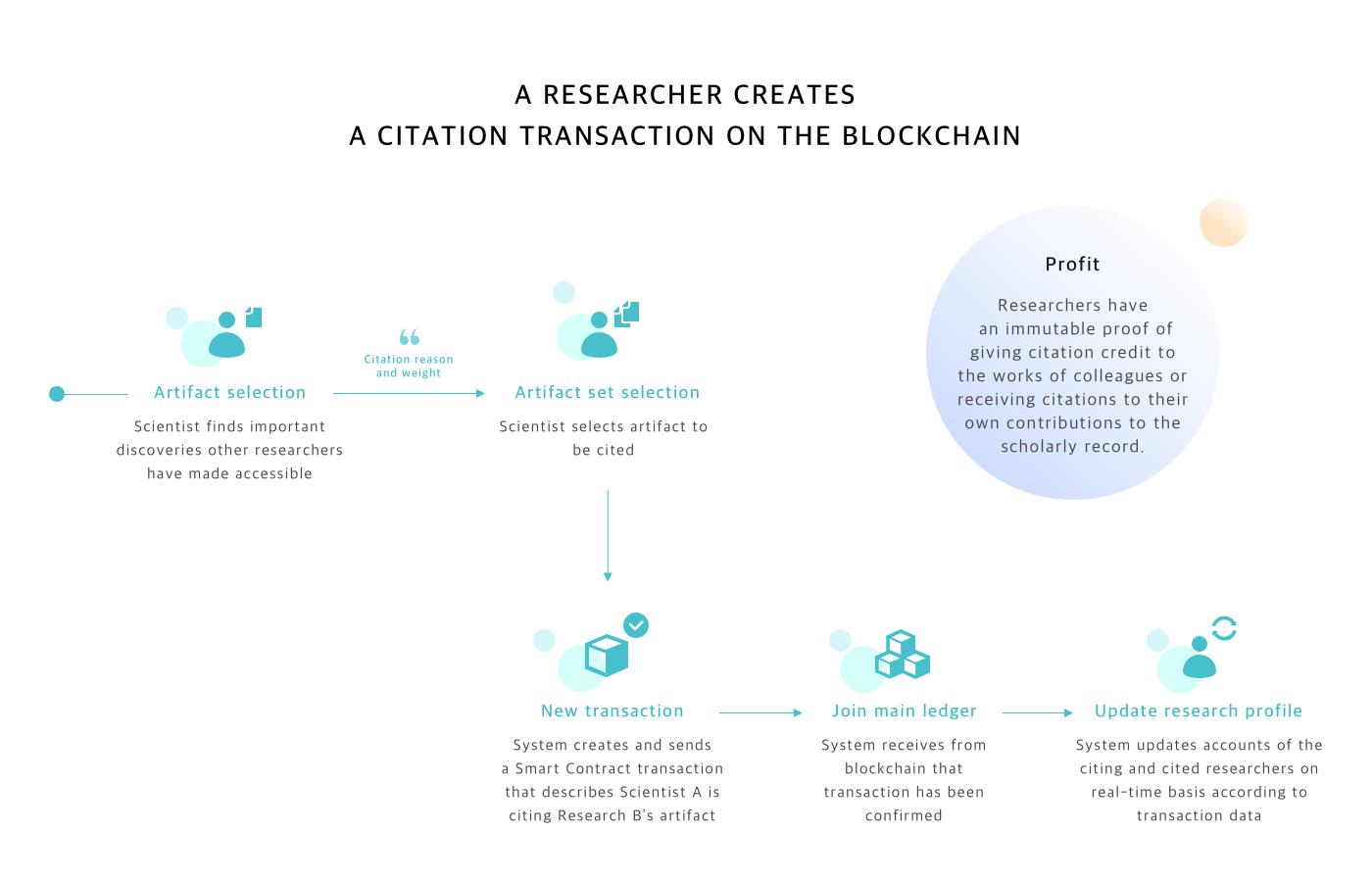 ARTiFACTS: a secure blockchain platform for scientific research