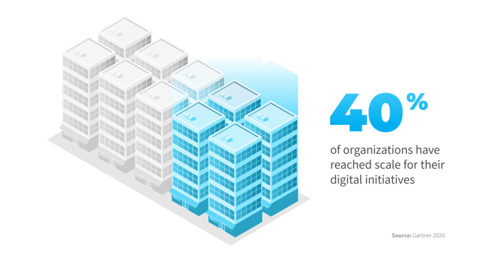 Digital Transformation Examples and How to Succeed