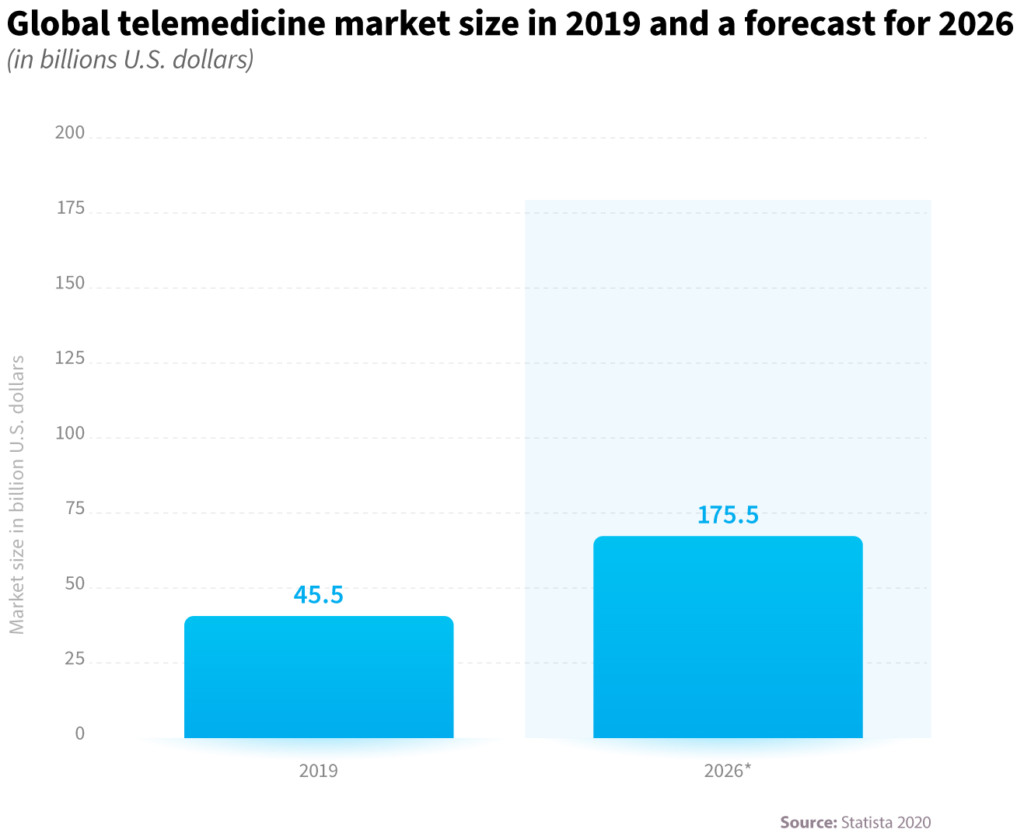 How telemedicine works and how to implement it