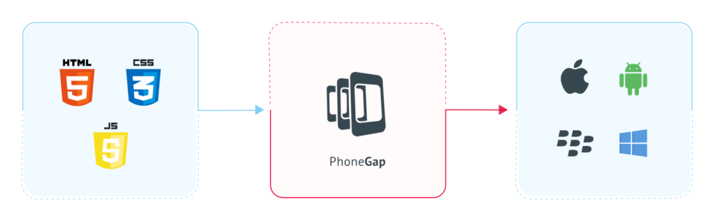 PhoneGap is Going Away, What Can You Use Instead?