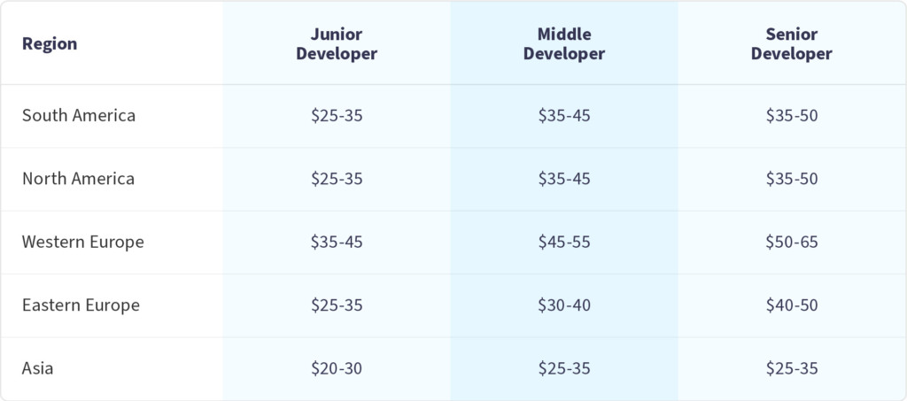 What Includes Software Development Cost When Outsourcing