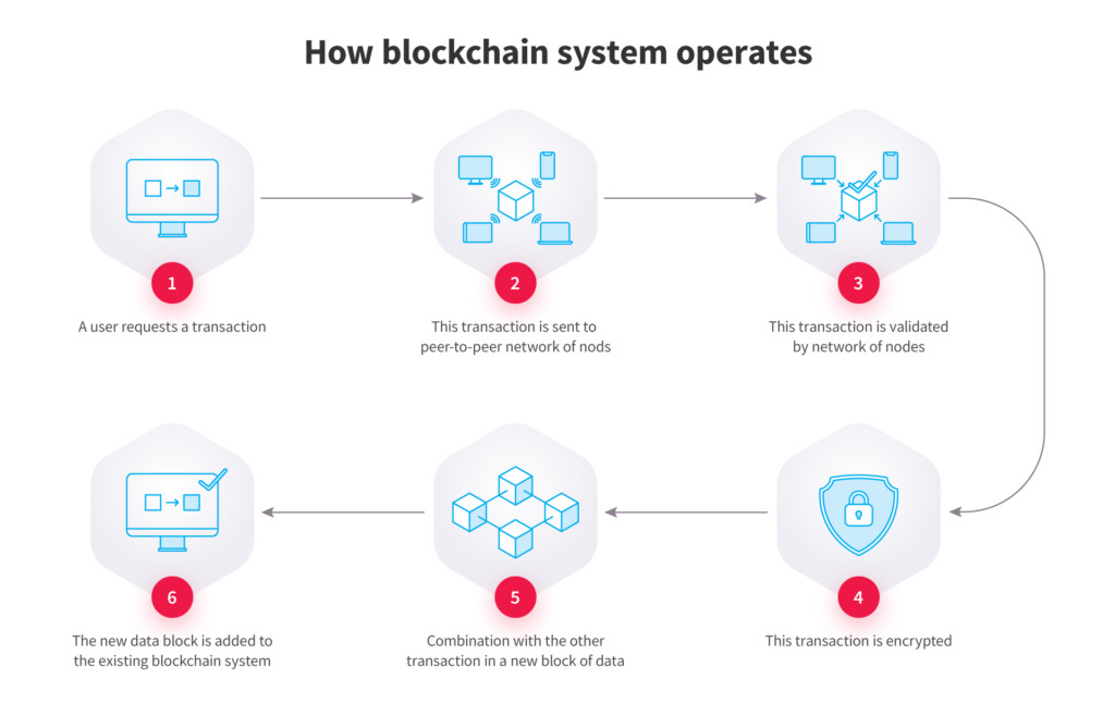 how blockchain system operates