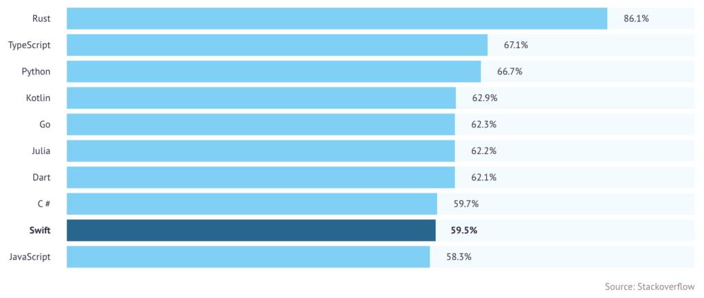 Statistics regards average ios developer salary in the USA and worldwide.